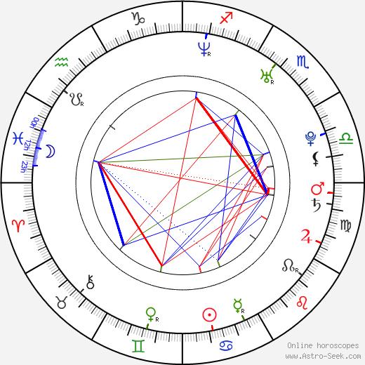 Pavlína Saudková день рождения гороскоп, Pavlína Saudková Натальная карта онлайн