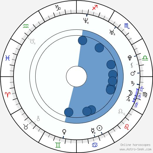 Petr Vrzák wikipedia, horoscope, astrology, instagram