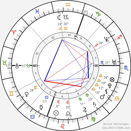 Rachel Miner birth chart, biography, wikipedia 2019, 2020
