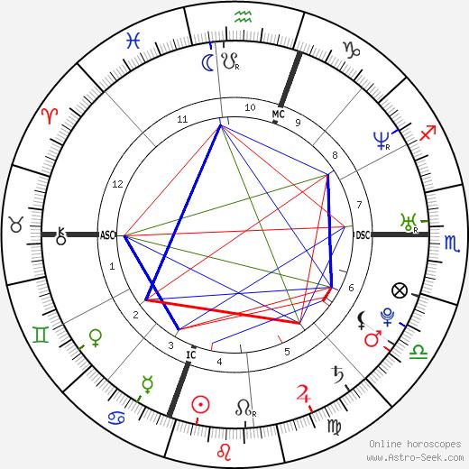 Rachel Miner astro natal birth chart, Rachel Miner horoscope, astrology