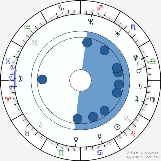 Rina Aiuchi wikipedia, horoscope, astrology, instagram