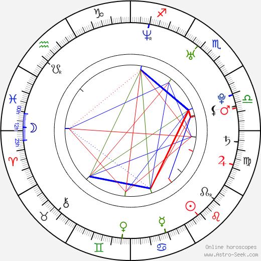 Rina Aiuchi tema natale, oroscopo, Rina Aiuchi oroscopi gratuiti, astrologia
