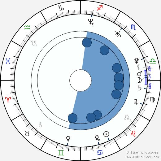 Ryoko Hirosue wikipedia, horoscope, astrology, instagram
