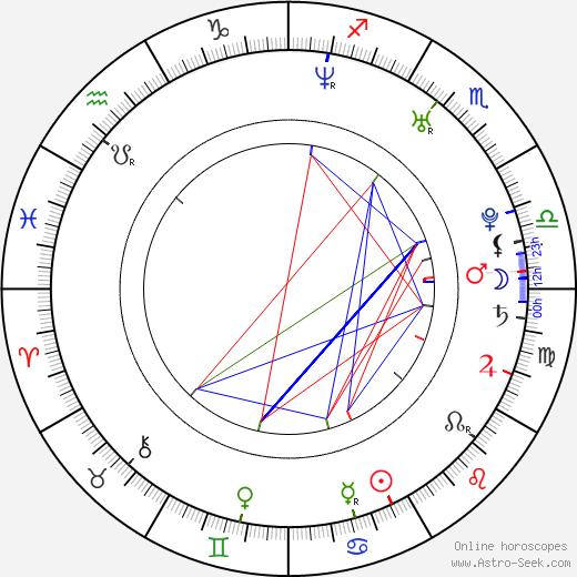 Ryoko Hirosue tema natale, oroscopo, Ryoko Hirosue oroscopi gratuiti, astrologia