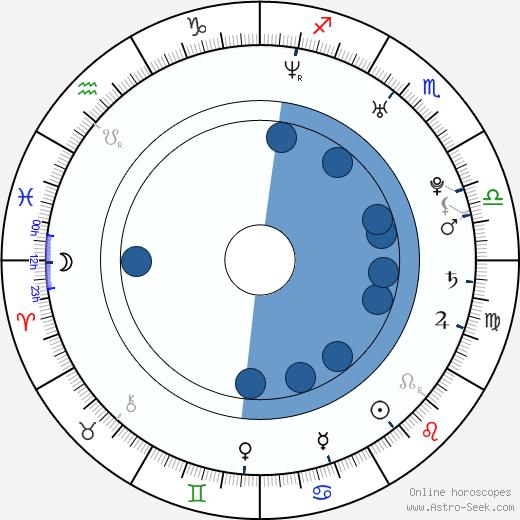 Sandra Martínez wikipedia, horoscope, astrology, instagram
