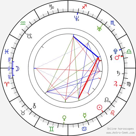 Sandra Martínez tema natale, oroscopo, Sandra Martínez oroscopi gratuiti, astrologia
