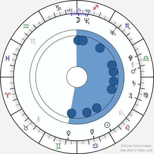 Soo Ae wikipedia, horoscope, astrology, instagram