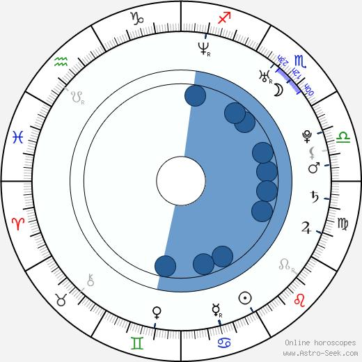 Sprague Grayden wikipedia, horoscope, astrology, instagram