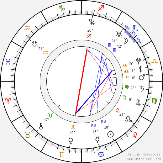 Sprague Grayden birth chart, biography, wikipedia 2018, 2019