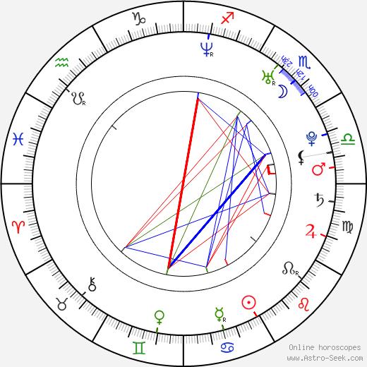 Sprague Grayden astro natal birth chart, Sprague Grayden horoscope, astrology