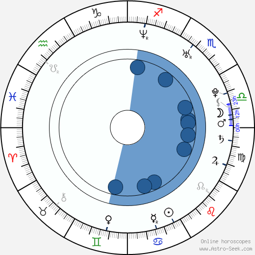 Supa wikipedia, horoscope, astrology, instagram