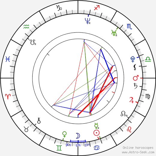Thomas Ian Nicholas astro natal birth chart, Thomas Ian Nicholas horoscope, astrology