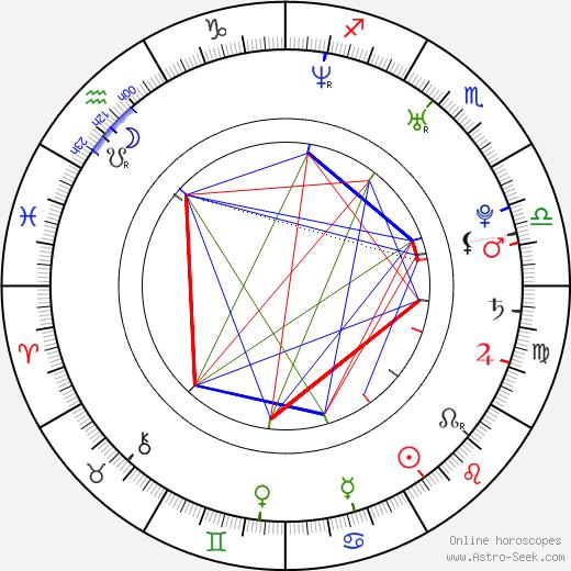 TJ Cummings день рождения гороскоп, TJ Cummings Натальная карта онлайн