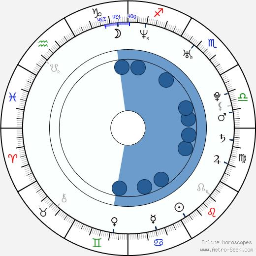 Uncle Murda wikipedia, horoscope, astrology, instagram