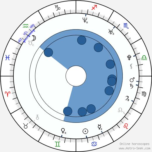 Yury Kharnas wikipedia, horoscope, astrology, instagram
