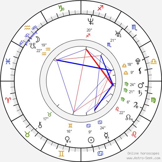 Yury Kharnas birth chart, biography, wikipedia 2019, 2020
