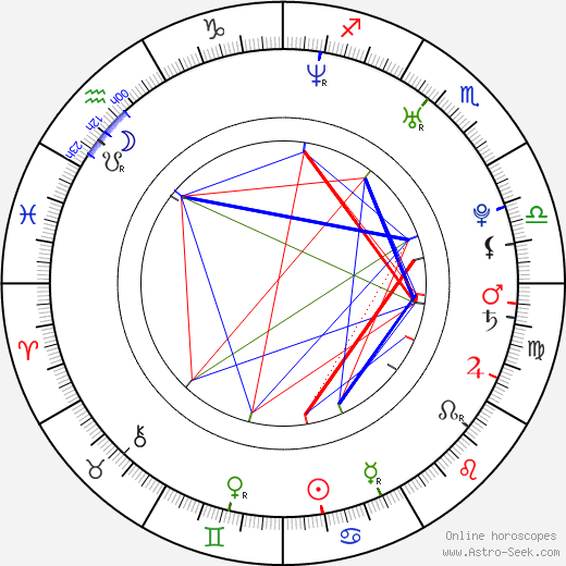 Yury Kharnas birth chart, Yury Kharnas astro natal horoscope, astrology