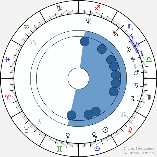 Zdeněk Rohlíček wikipedia, horoscope, astrology, instagram