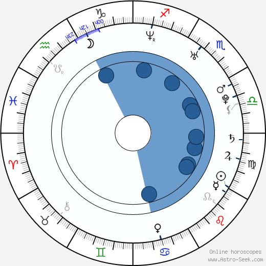 Alejandra Sandoval wikipedia, horoscope, astrology, instagram