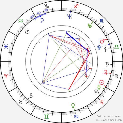 Alejandra Sandoval день рождения гороскоп, Alejandra Sandoval Натальная карта онлайн