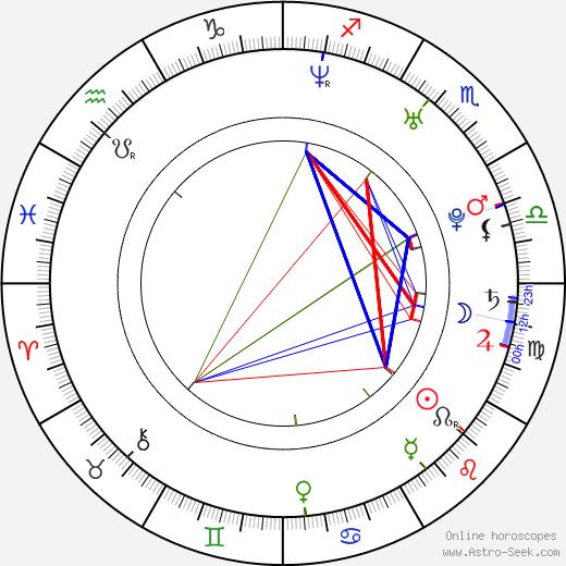 Álex González astro natal birth chart, Álex González horoscope, astrology