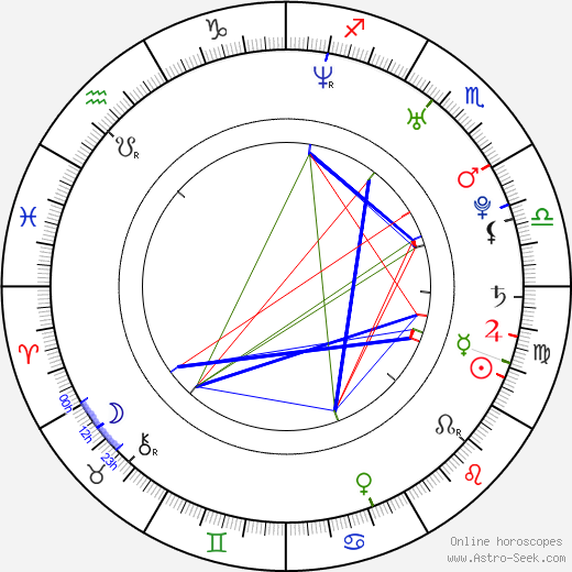Angel Coulby astro natal birth chart, Angel Coulby horoscope, astrology