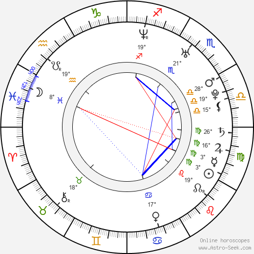 Anna Azarova birth chart, biography, wikipedia 2019, 2020