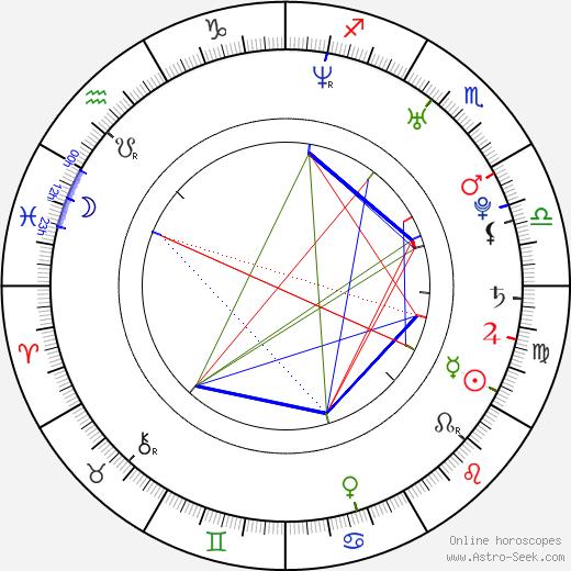 Anna Azarova tema natale, oroscopo, Anna Azarova oroscopi gratuiti, astrologia