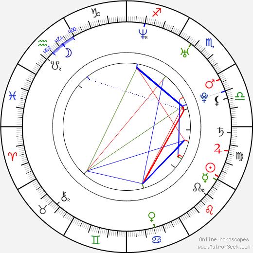 Anna Remková-Brousková tema natale, oroscopo, Anna Remková-Brousková oroscopi gratuiti, astrologia