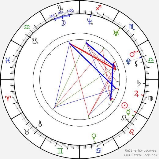 Aya Sumika birth chart, Aya Sumika astro natal horoscope, astrology