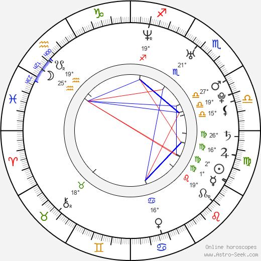 Ayelén Dotti birth chart, biography, wikipedia 2019, 2020