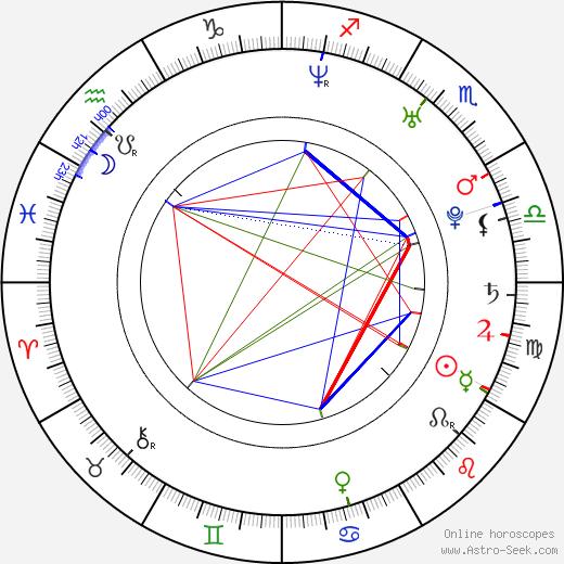 Ayelén Dotti birth chart, Ayelén Dotti astro natal horoscope, astrology