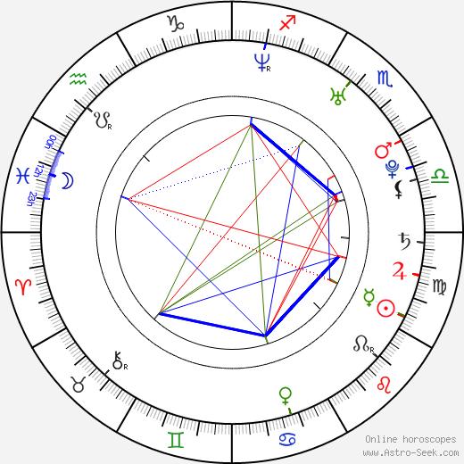 Крис Пайн Chris Pine день рождения гороскоп, Chris Pine Натальная карта онлайн