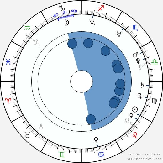 Christi Shake wikipedia, horoscope, astrology, instagram
