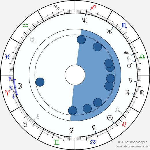 Dagmar Teichmanová wikipedia, horoscope, astrology, instagram