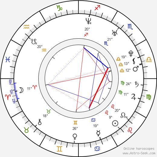 Dagmar Teichmanová birth chart, biography, wikipedia 2019, 2020