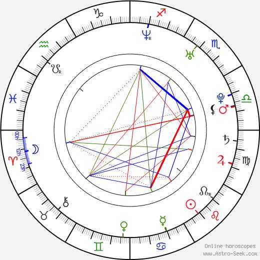 Dagmar Teichmanová birth chart, Dagmar Teichmanová astro natal horoscope, astrology