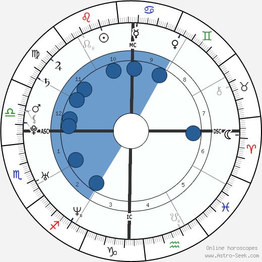 Dingdong Dantes wikipedia, horoscope, astrology, instagram