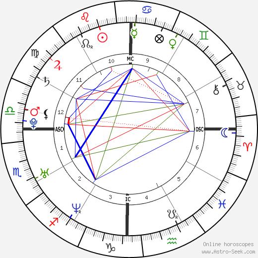 Dingdong Dantes astro natal birth chart, Dingdong Dantes horoscope, astrology