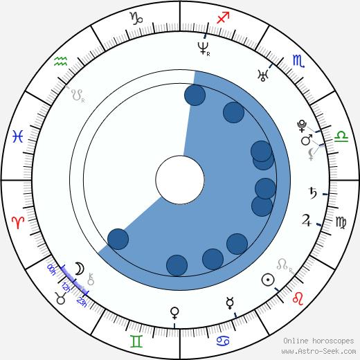 Dominic Moore wikipedia, horoscope, astrology, instagram