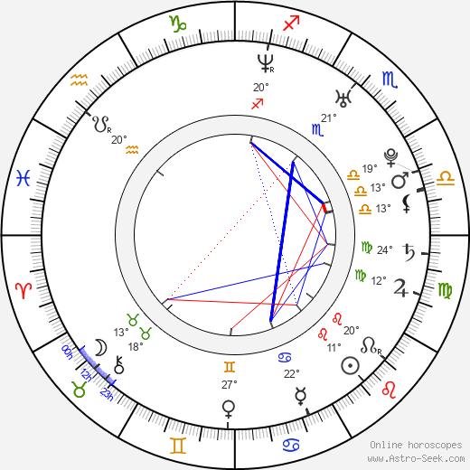Dominic Moore birth chart, biography, wikipedia 2019, 2020