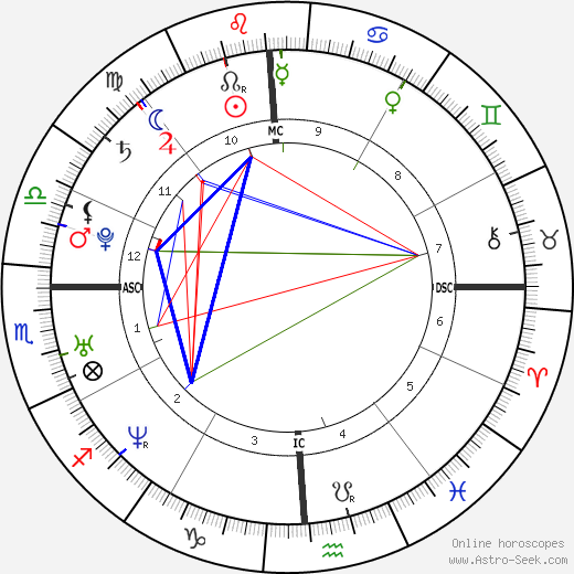 Dominique Swain astro natal birth chart, Dominique Swain horoscope, astrology