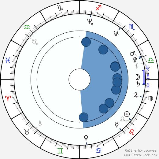 Estrella Morente wikipedia, horoscope, astrology, instagram