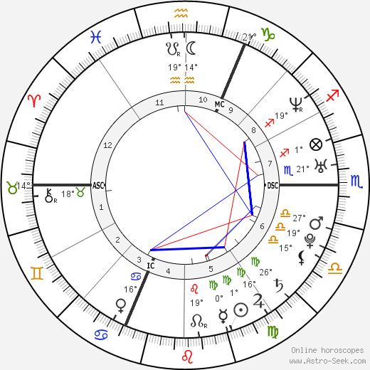 Gregory Villemin birth chart, biography, wikipedia 2019, 2020