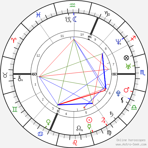 Gregory Villemin birth chart, Gregory Villemin astro natal horoscope, astrology