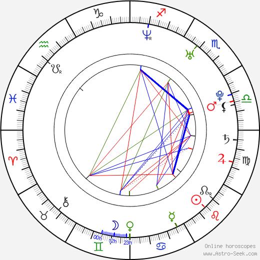 Hana Holišová день рождения гороскоп, Hana Holišová Натальная карта онлайн