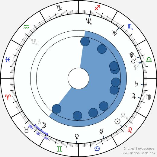 Iva Straková wikipedia, horoscope, astrology, instagram