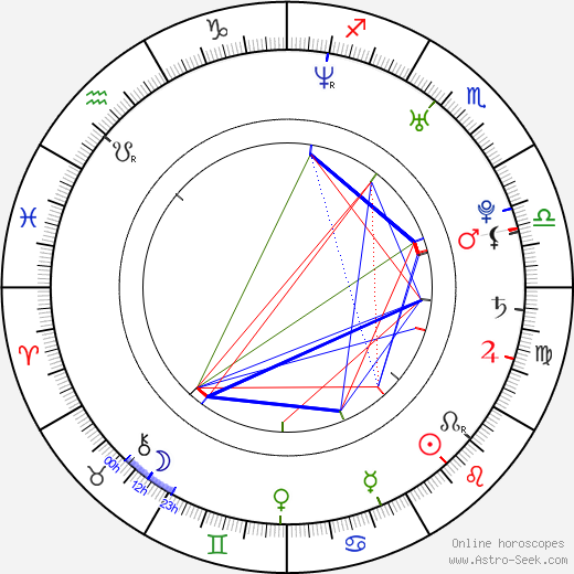 Iva Straková birth chart, Iva Straková astro natal horoscope, astrology