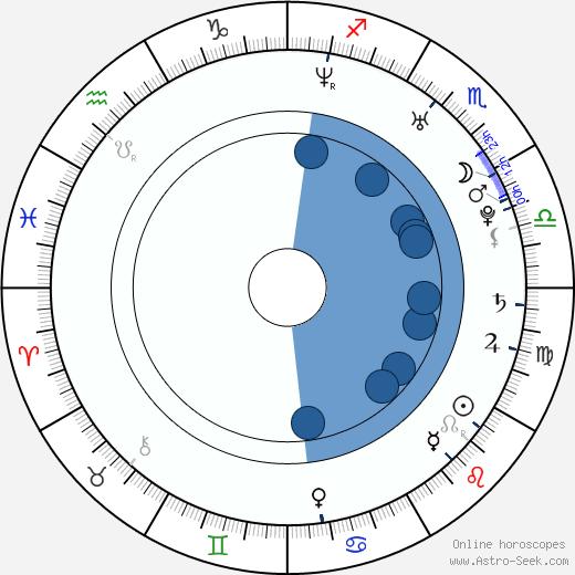 J. Jacob Adelman wikipedia, horoscope, astrology, instagram