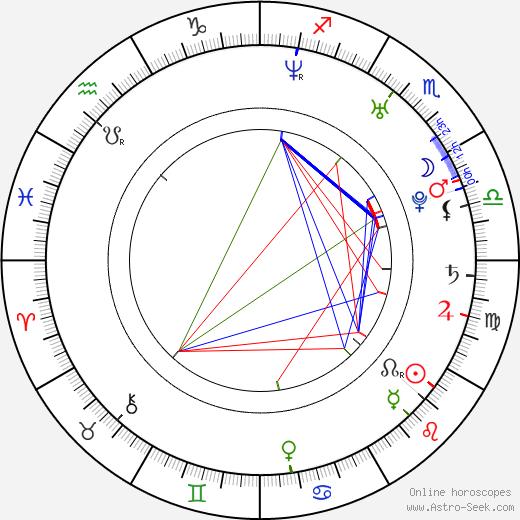 J. Jacob Adelman astro natal birth chart, J. Jacob Adelman horoscope, astrology
